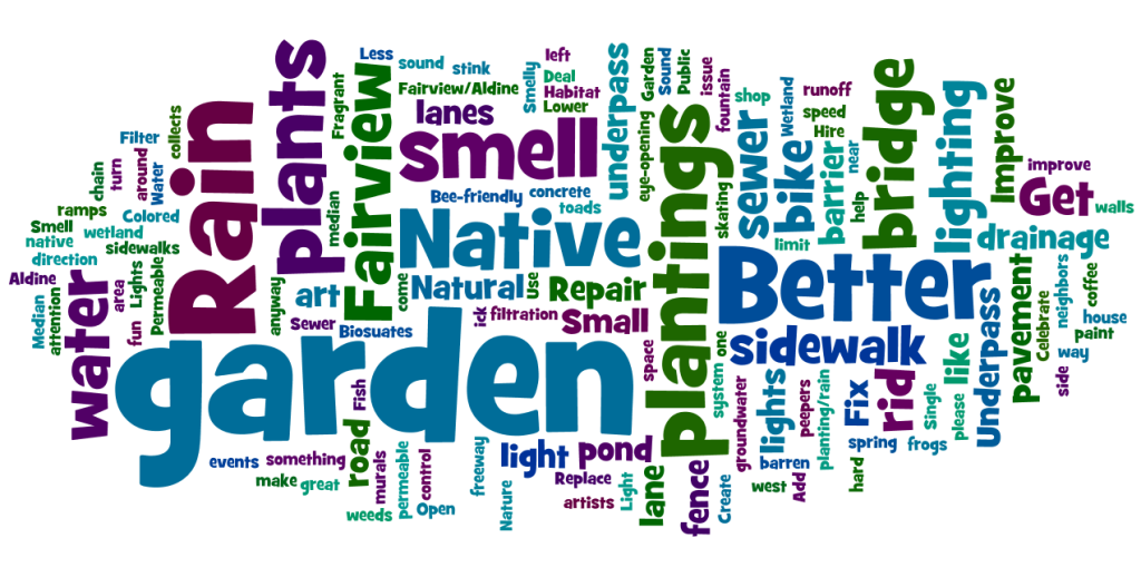 fairviewUP word cloud 3